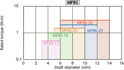 MFB/MFBS/MFB-C/MFBS-C_CFlexible Couplings - Bellows Type