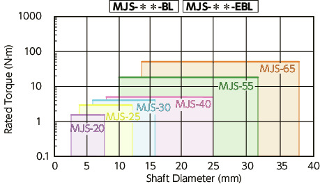 MJS-CS-BL/MJS-CS-EBL//MJS-CSK-WH_CFlexible Coupling - Jaw-Type (Short)