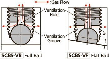 SCBS-VRClamping Cap Screws with Ventilation Hole