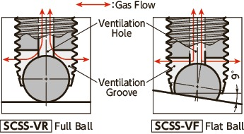 SCSS-VFClamping Set Screws with Ventilation Hole