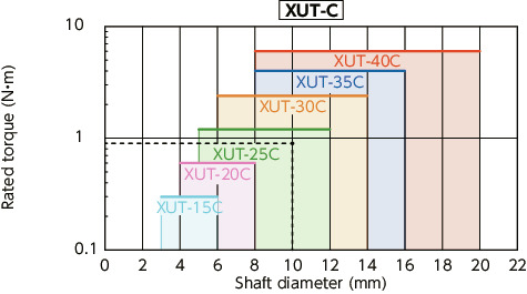 XUT-C_CFlexible Couplings - Cross Joint Type