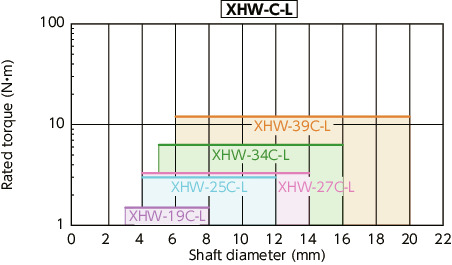 XHW-C/XHW-C-L_CFlexible Couplings - Disk Type