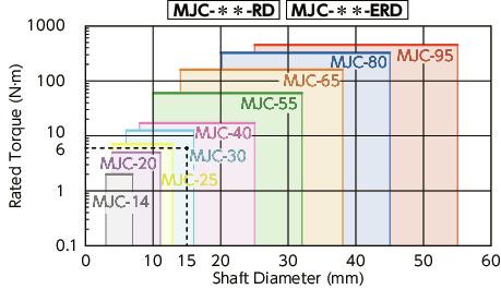 Bore Diameters 19 mm and 1 mm Aluminum A2017 NBK MJC-65-ERD-19-1 Jaw Flexible Coupling Set Screw Type