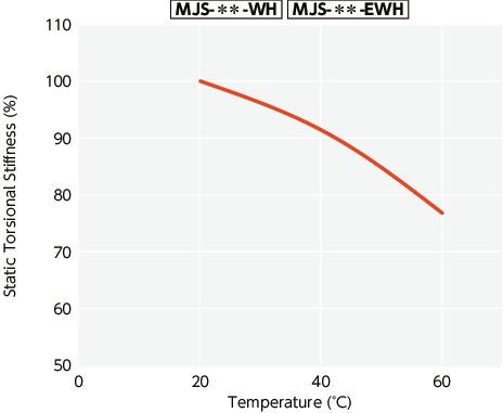 MJS-CSK-ERD_Flexible Coupling - Jaw-Type (Short) - Clamping + Key