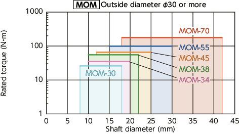 MOM-38CK-10-14_Flexible coupling - Oldham - type - Clamping + Key