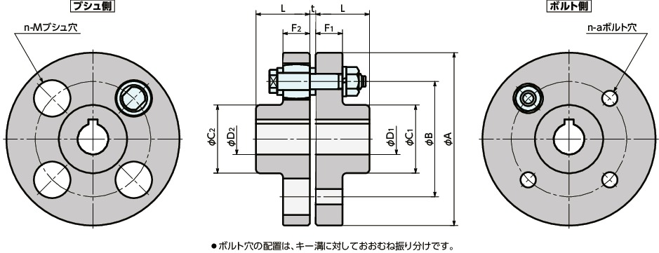 Steel Couplers With Witness Holes : Fcl フランジ形たわみ軸継手 nbk【鍋屋バイテック会社】