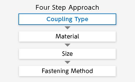 Choosing The Most Suitable Coupling Nbk Couplings Screws Clampers