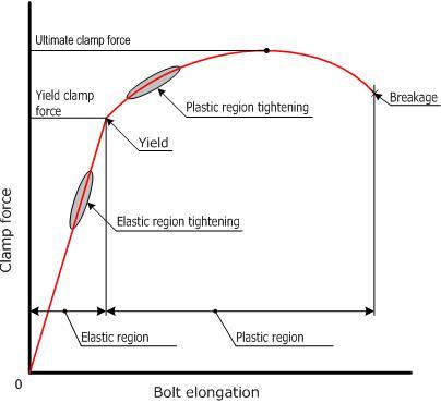 Vol 7 Screw Tightening Control Methods | NBK | Couplings