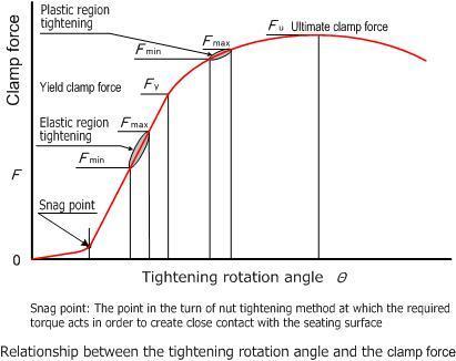 Vol 7 Screw Tightening Control Methods   NBK   The Motion Control