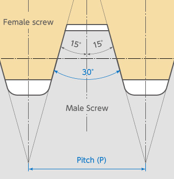 Vol  12 Back to Basics Series! Screw Reference Dimensions
